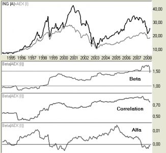 Beta compared to AEX index