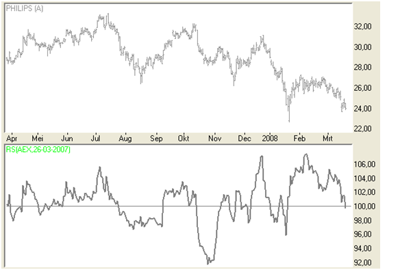 Relative Strength - Philips versus AEX