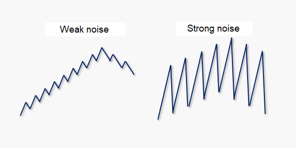 Noise in the stock market