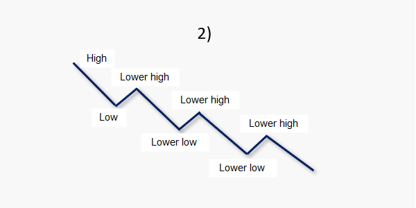 lower lows