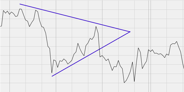 triangle shape in 60min chart