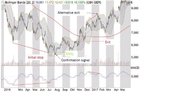 divergence example on commerzbank